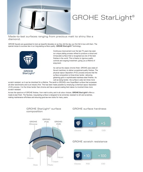 Additional image of Grohe Grohtherm Cube Concealed Thermostatic Shower Bundle