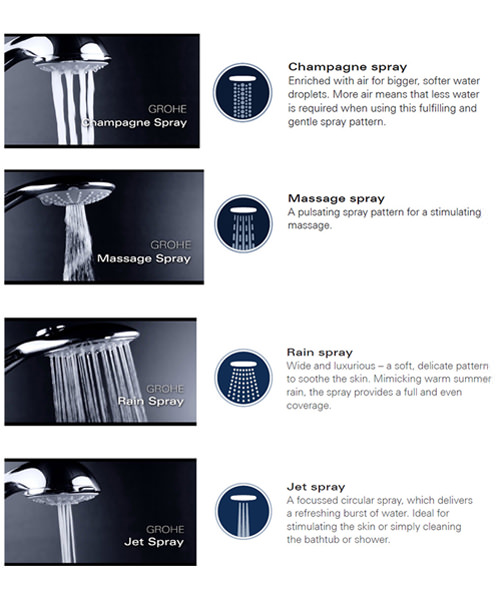 Additional image of Grohe Relaxa 100 Five Spray Shower Head Chrome