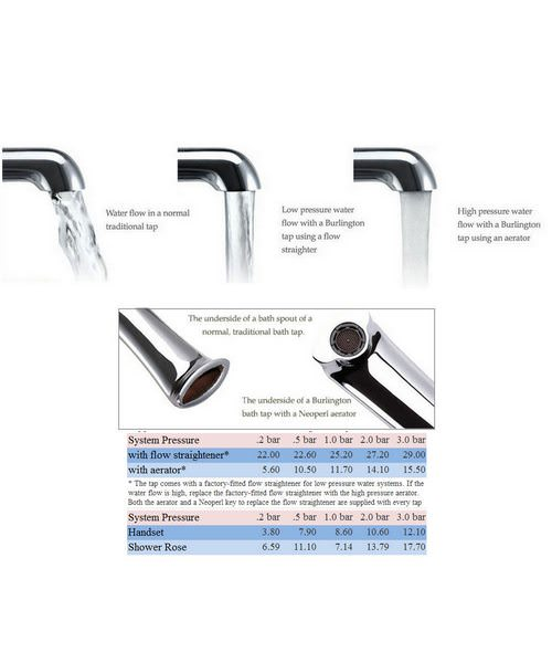 Additional image of Wall Mounted Bath Shower Mixer With Rigid Riser-Curved Arm-9in Rose